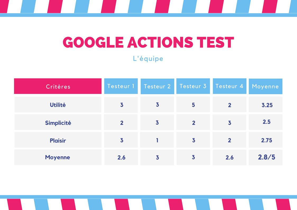 Google Actions Françaises